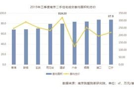 今年三季度南京二手房量涨价跌